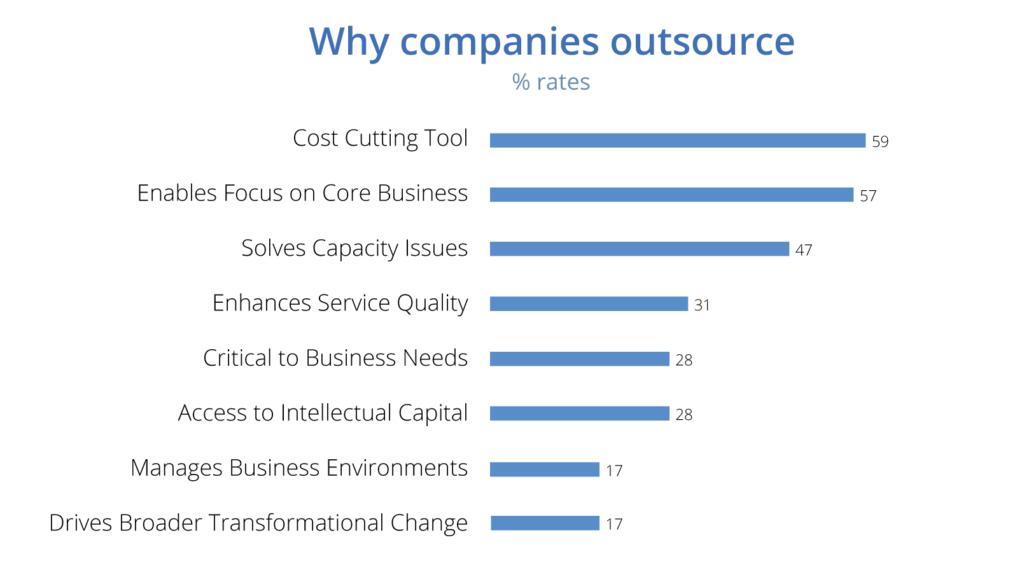 Why Companies Outsource Work? - Photo Coreteka
