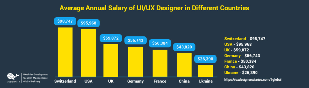 How Much It Costs to Hire UI/UX Designer: UI/UX Designer salary in different countries.