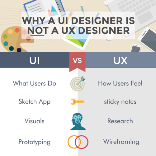 Why can't a UI designer be UX designer - photo Coreteka